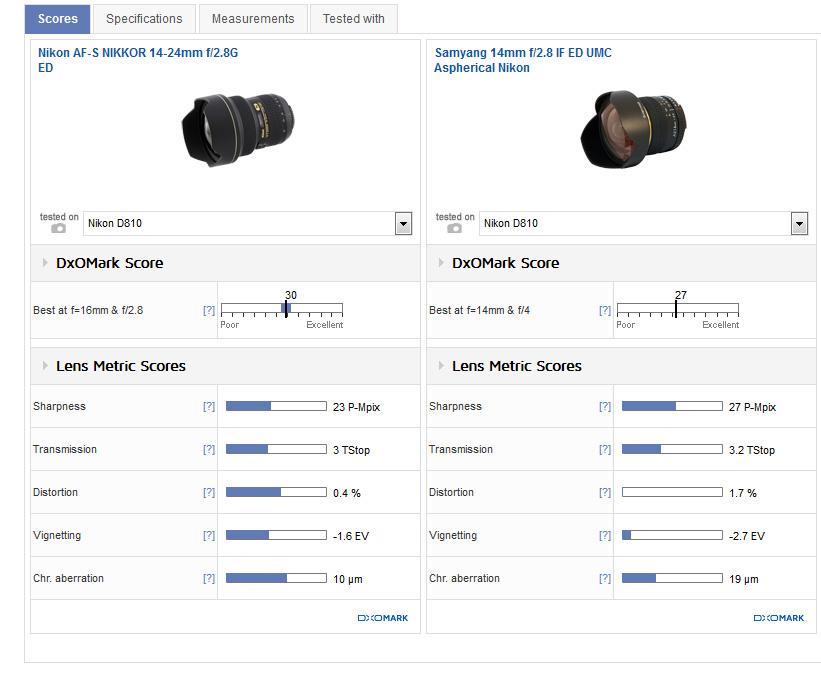 Vergleich Nikkor 14-24 f2.8 und SamYang 14 f2.8